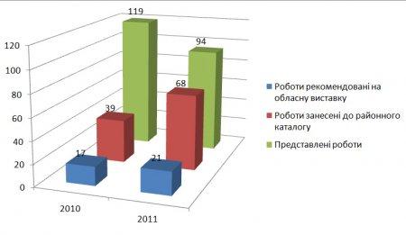 Довідка про підсумки проведення 10 районної педагогічної виставки «Освіта Іванківщини»